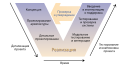 Systems Engineering Process rus.svg