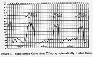 Temperature curve of relapsing fever cases. Wellcome M0013358.jpg