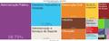 Tree Map-Atividades Economicas em Natal (2012).png