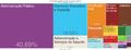 Tree Map-Atividades Economicas em Rio Branco (2012).png