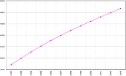Befolkningsudvikling i Turkmenistan 1992-2003.