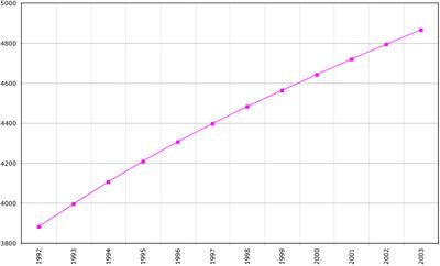 Население Туркмении Википедия