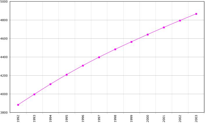 Turkmenistan demography