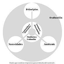 Currículo Educación Wikipedia La Enciclopedia Libre