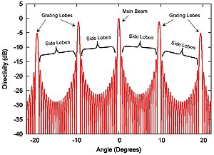 Side lobe - A typical radiation pattern of phased arrays whose inter-element spacing is greater than half a wavelength, hence the radiation pattern has grating lobes.