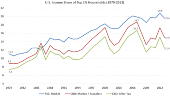 Tax Policy And Economic Inequality In The United States