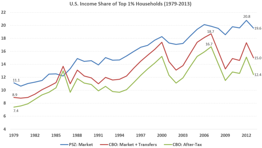 U.S. Income Share of Top 1% of Households CBO & P-S 1979-2011