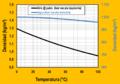 Variacion de la densidad con p y T aire y agua.png
