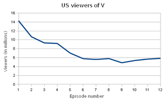 V (2009 TV series) - Graph of the U.S. viewing figures of the first season of V.