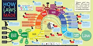 Procedures of the United States Congress Established ways of doing legislative business