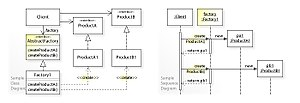 Abstract factory pattern - Image: W3s Design Abstract Factory Design Pattern UML