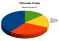 WMPL 2017 spending structure.png