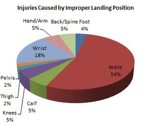 Parachuting - The percent of injuries caused by an improper landing position.