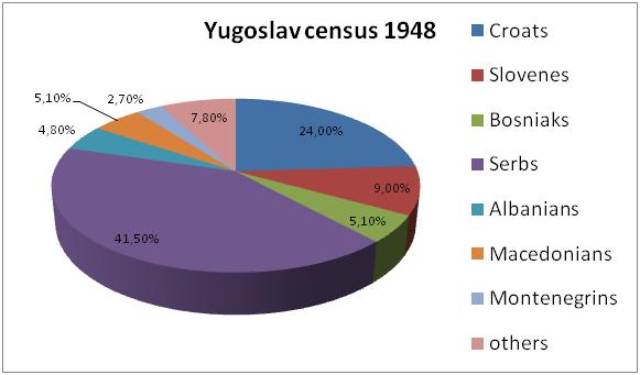 Yugoslavia census 1948