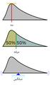 نمایش مد، میانه و میانگین در یک تابع توزیع احتمال.png