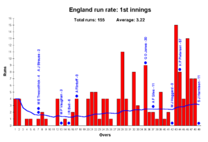 Australian cricket team in England in 2005 - English run rate from the first innings