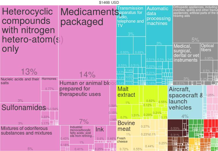 2014 Ireland Products Export Treemap
