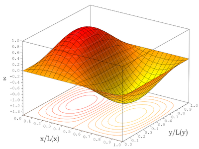 2D Wavefunction (2,1) Surface Plot.png