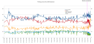 Opinion polling in the Canadian federal election, 2011 - Image: 41st Election Polling Results