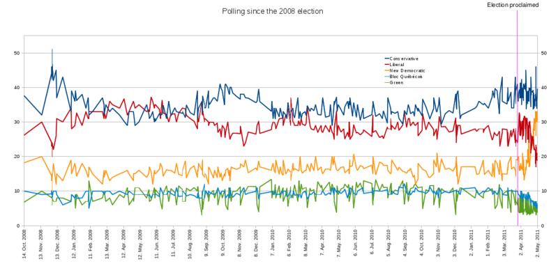 41stElectionPollingResults.png