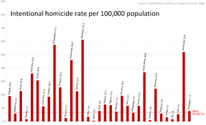 Homicide - Image: A multi country comparison with global average, Homicide Rates per 100000 people