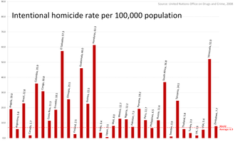 Homicide - A comparison of homicide rates, per 100,000 population, for some countries (data from 2008). Terror and war-related deaths are not included. Chinese homicide data is not available.