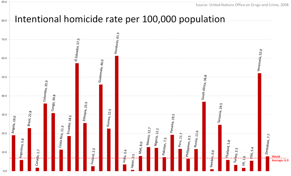 A multi-country comparison with global average, Homicide Rates per 100000 people