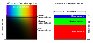 Foveon X3 sensor - Color absorption in silicon and the Foveon X3 sensor. See text for explanation