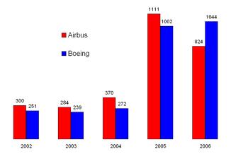 Plane net orders 2002-2006