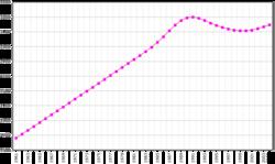 Población desde 1961 a 2003 (en miles de habitantes)