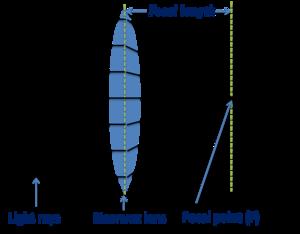 ద్వికుంభాకార కటకంపై పడిన కాంతి కిరణాలు కేంద్రీకరణ