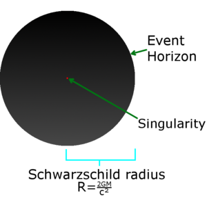 Gravitational singularity - A simple illustration of a non-spinning black hole and its singularity