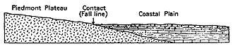 Fall line - Diagram showing the Fall Line. USGS figure.