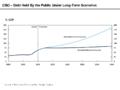 CBO - Public Debt Scenarios - June 2011.png