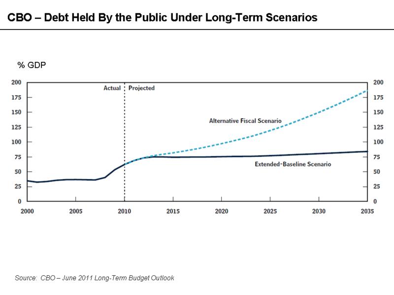 debt holding steady democraps debt gdp flat bushs 6 years