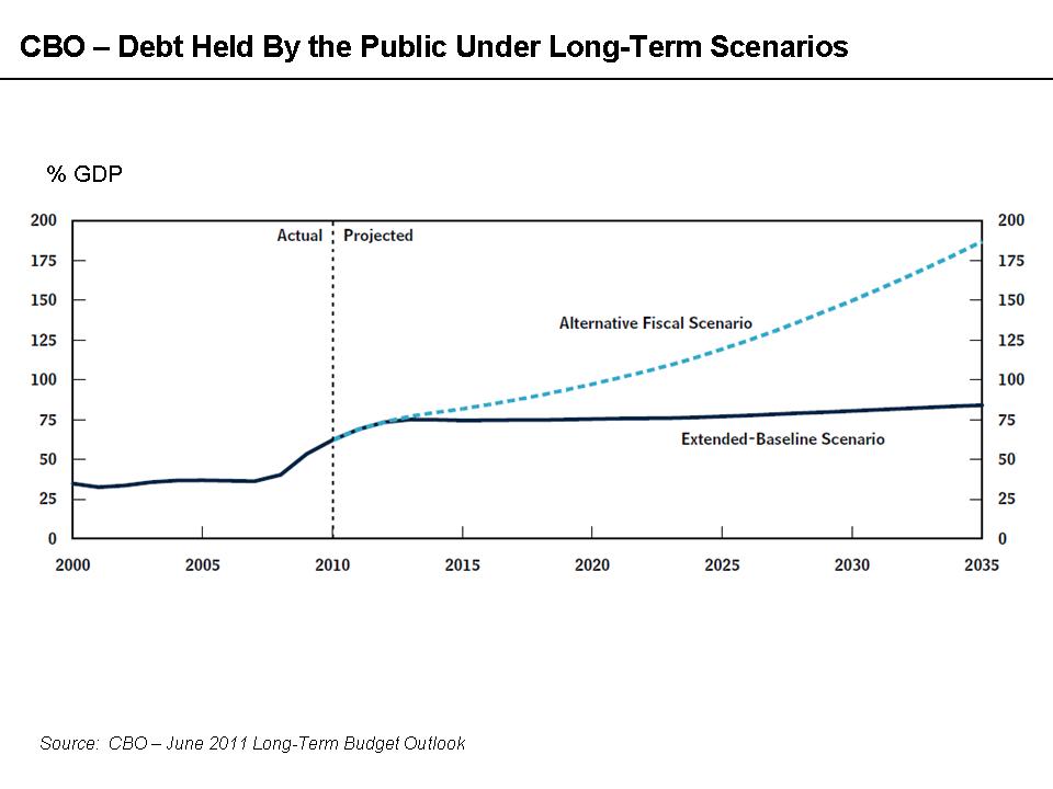 CBO - Public Debt Scenarios - June 2011