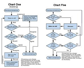 Sample Process Flow Chart - EDGRAFIK