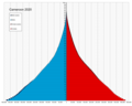 Cameroon single age population pyramid 2020.png