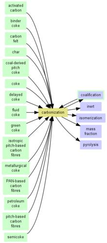 Karbonisasi wikipedia bahasa indonesia ensiklopedia bebas karbonisasi ccuart Choice Image