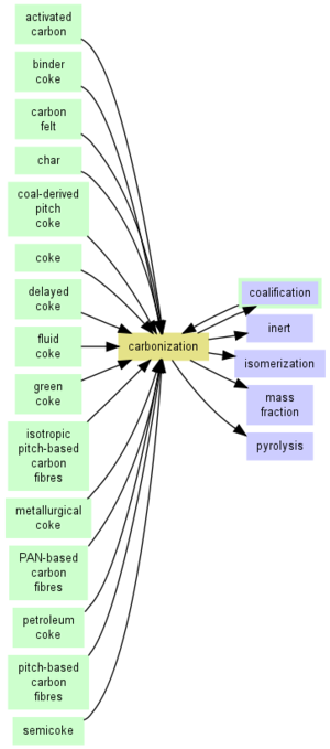 Carbonization - Image: Carbonization Link Map 1