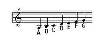 Musical note - Names of some notes without accidentals
