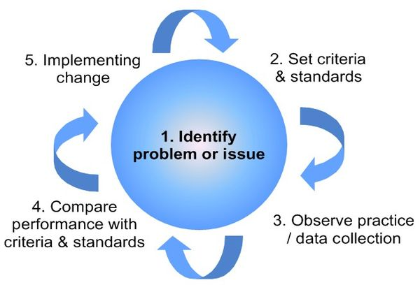Supplier Quality Management Services
