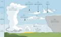 Cloud types ua.png