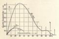 Conduttività specifica vs concentrazione - Daneell.png