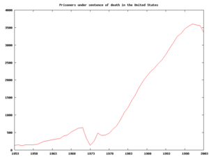 Total number of prisoners on Death Row in the United States from 1953 to 2003