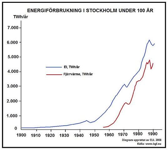 The Plot Diagram: Diagram energi Stockholm.jpg - Wikimedia Commons,Chart