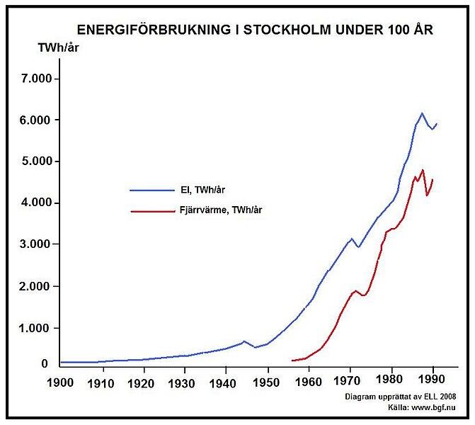 Plot Diagram: Diagram energi Stockholm.jpg - Wikimedia Commons,Chart