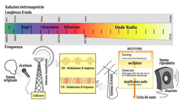 Bassa sassonia ricerca ponti radio