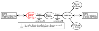 Primary energy - Primary energy sources are transformed by the energy sector to generate energy carriers.