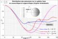 Distribution pressions sphère selon Achenbach.png